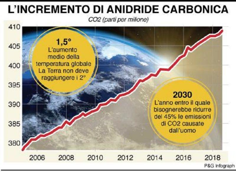 cms_10467/9_10infografica-incremento-anidride-carbonica.jpg