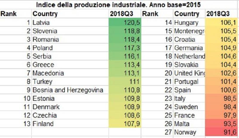 1cab15961d Indice della produzione industriale in Europa Il valore dell'indice ...