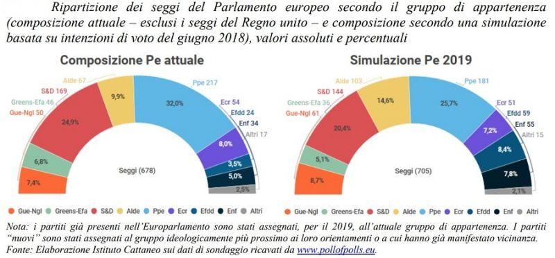 f1c1a9d4b3 PRIME PROIEZIONI DEL PARLAMENTO EUROPEO PER LE CONSULTAZIONI ...