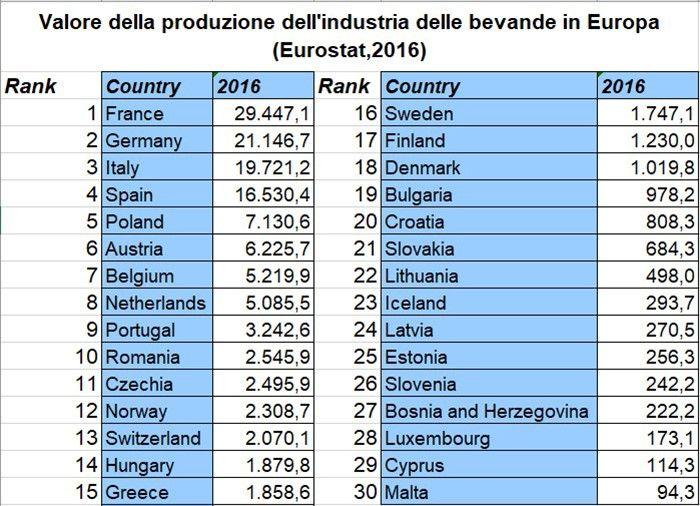 Calendario Rimborsi Qui Ticket 2020.L Industria Delle Bevande In Europa Nel 2016 Ha Prodotto 293