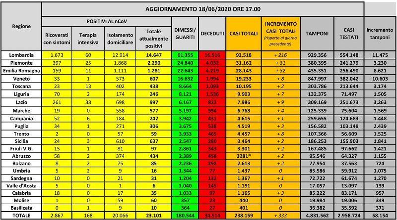 cms_17960/monitoraggio_18_giugno_2020_per_stampa.jpg